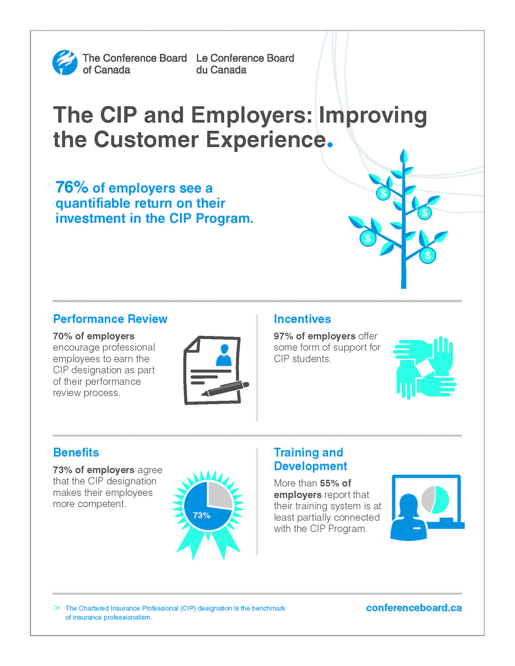 Image links to CIP and Employment page